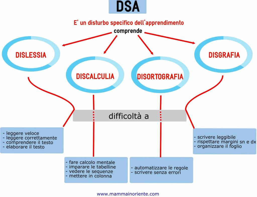 DSA: dislessia & co. conoscerli per non averne paura